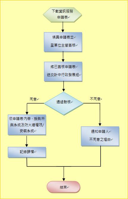 正修科技大学图书资讯处-校务资讯服务申请